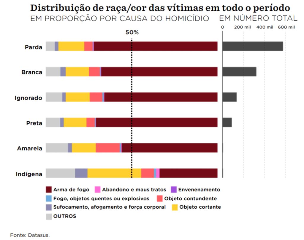 O peso das armas como as pessoas são assassinadas no Brasil Nexo J www.nexojornal.com .br
