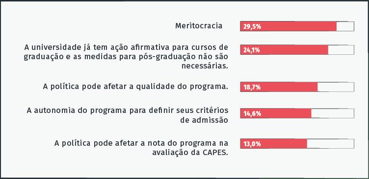 grafico acao afirmativa na pos graduacao brasileiraAsset