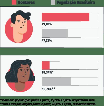 gráfico que revela as políticas de ação afirmativa na pós-graduação